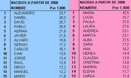 ¿Qué nombres prefieren los españoles para sus bebés?